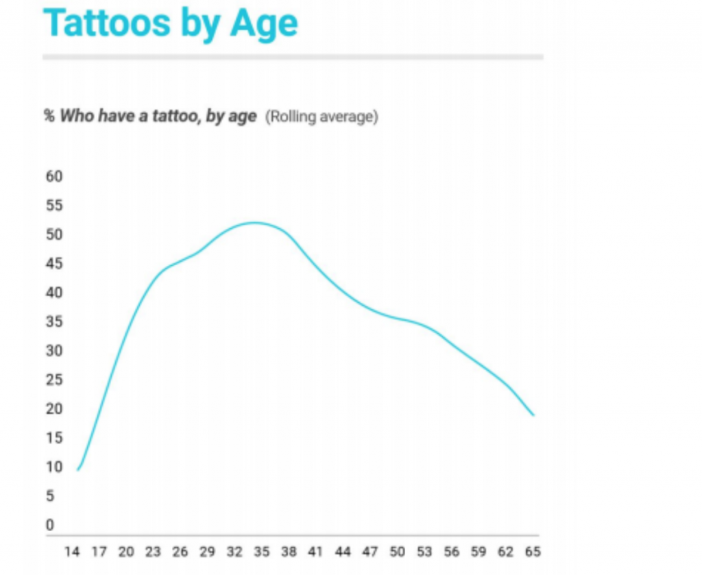 At What Age Most People Get Their First Tattoo?